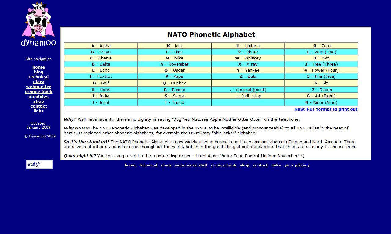Nato Phonetic Alphabet Ham Radio Stop Amateur Radio Directory